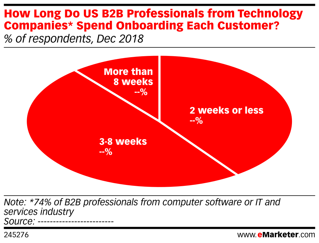 How Long Do US B2B Professionals from Technology Companies* Spend Onboarding Each Customer? (% of respondents, Dec 2018)