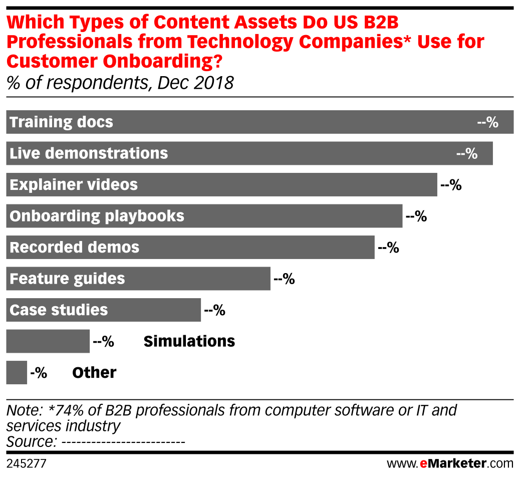 Which Types of Content Assets Do US B2B Professionals from Technology Companies* Use for Customer Onboarding? (% of respondents, Dec 2018)