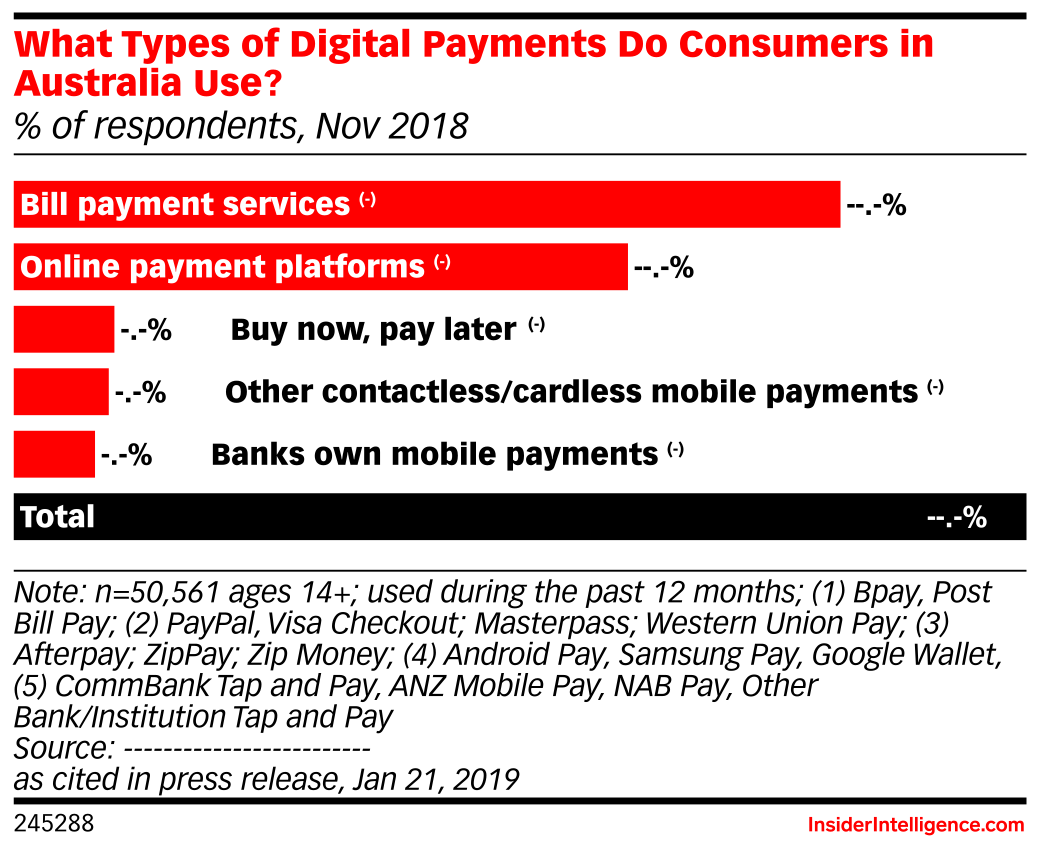 What Types of Digital Payments Do Consumers in Australia Use? (% of respondents, Nov 2018)