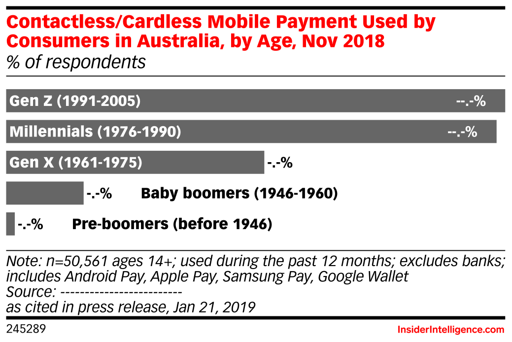 Contactless/Cardless Mobile Payment Used by Consumers in Australia, by Age, Nov 2018 (% of respondents)
