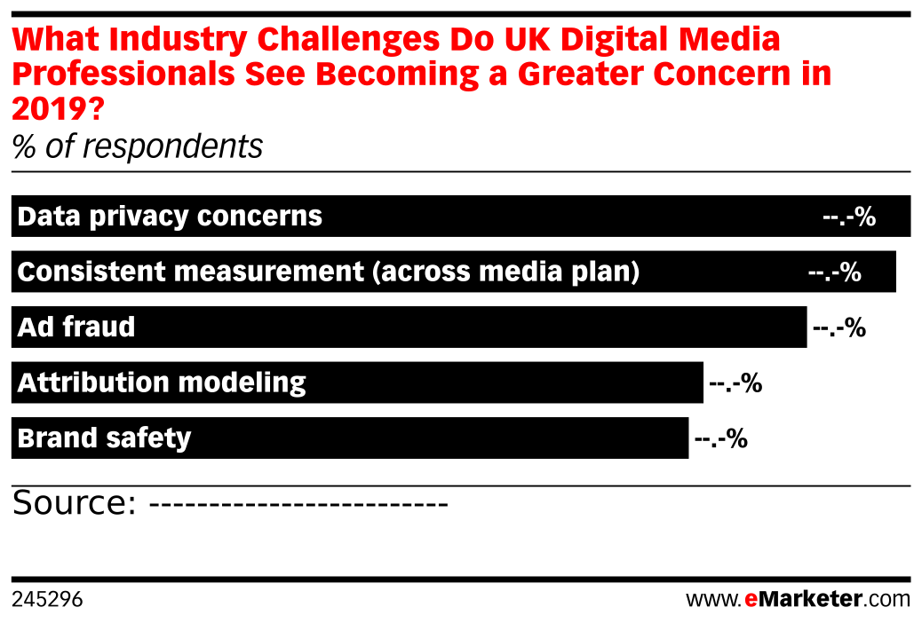 What Industry Challenges Do UK Digital Media Professionals See Becoming a Greater Concern in 2019? (% of respondents)