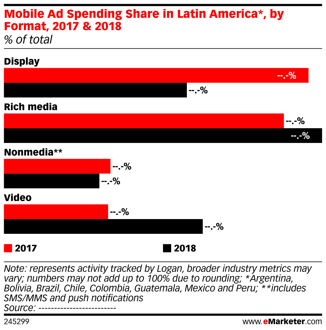 Mobile Ad Spending Share in Latin America*, by Format, 2017 & 2018 (% of total)
