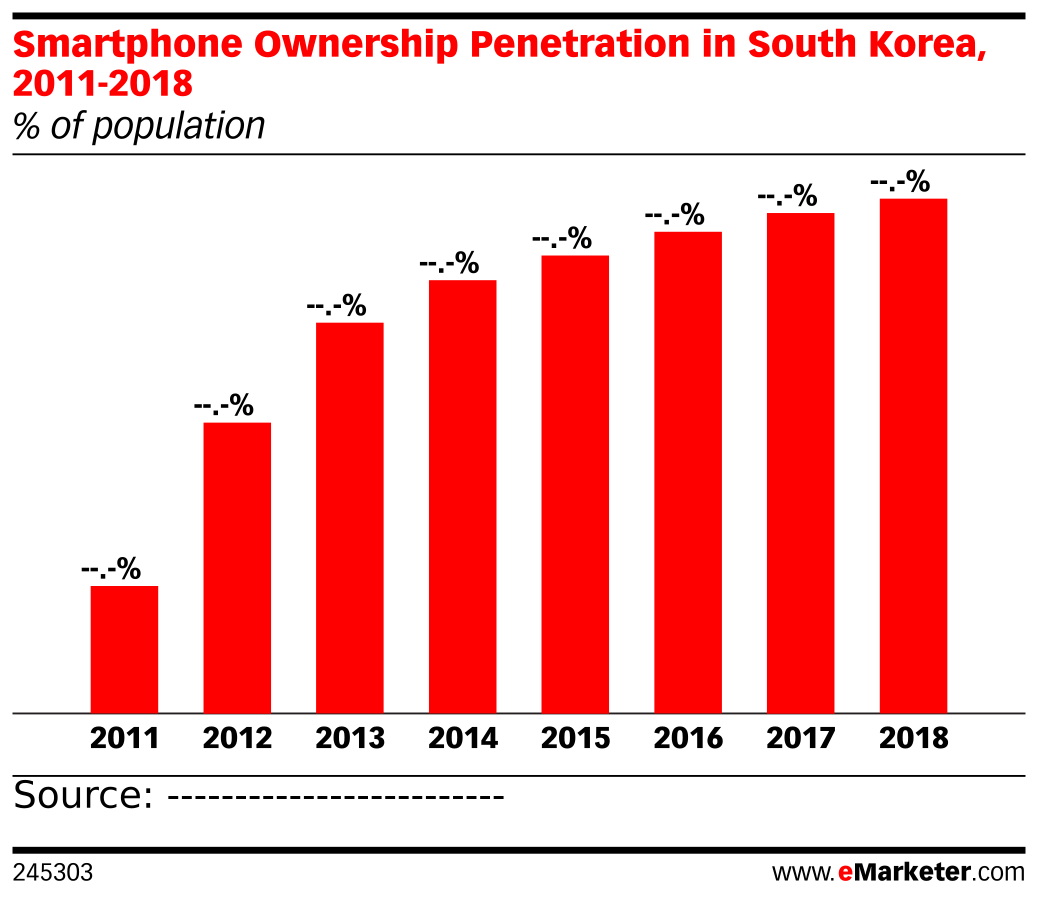 Smartphone Ownership Penetration in South Korea, 2011-2018 (% of population)