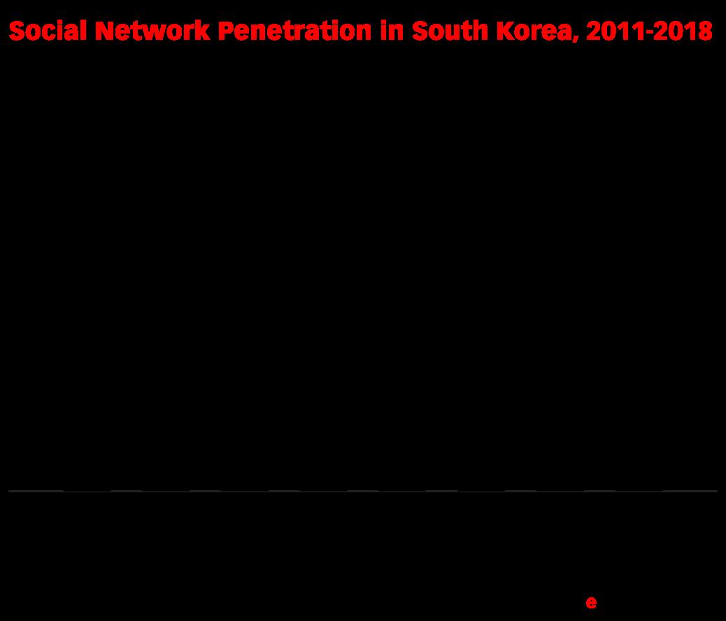 Social Network Penetration in South Korea, 2011-2018 (% of population)