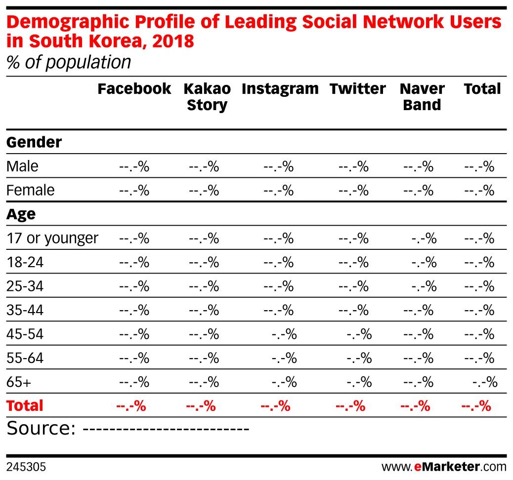 Demographic Profile of Leading Social Network Users in South Korea, 2018 (% of population)