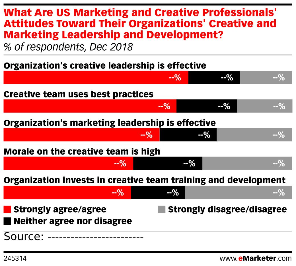 What Are US Marketing and Creative Professionals' Attitudes Toward Their Organizations' Creative and Marketing Leadership and Development? (% of respondents, Dec 2018)