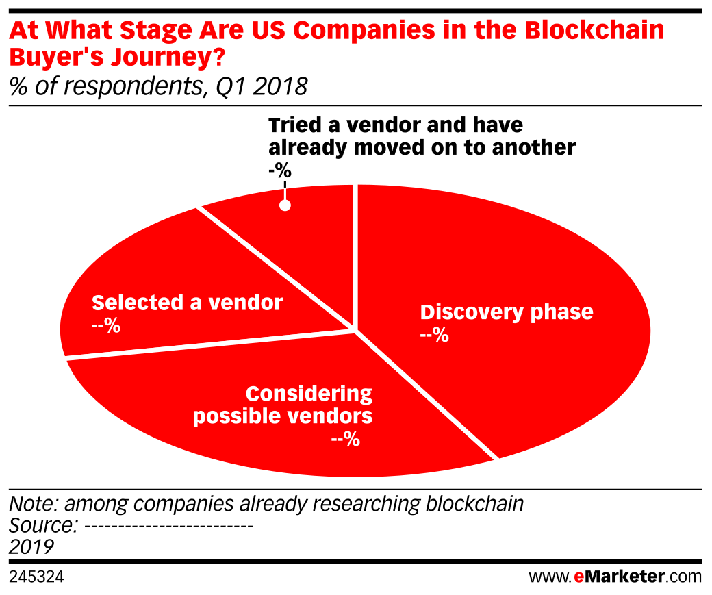 At What Stage Are US Companies in the Blockchain Buyer's Journey? (% of respondents, Q1 2018)