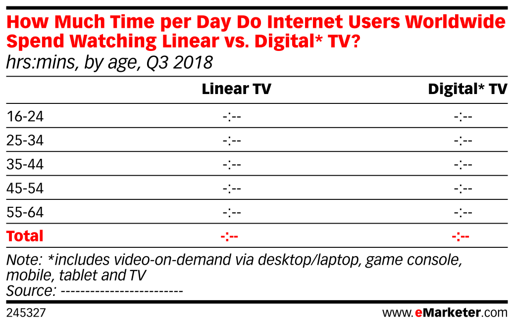 How Much Time per Day Do Internet Users Worldwide Spend Watching Linear vs. Digital* TV? (hrs:mins, by age, Q3 2018)