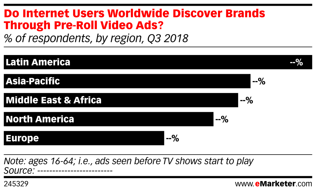 Do Internet Users Worldwide Discover Brands Through Pre-Roll Video Ads? (% of respondents, by region, Q3 2018)