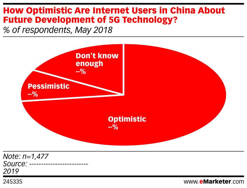 How Optimistic Are Internet Users in China About Future Development of 5G Technology? (% of respondents, May 2018)