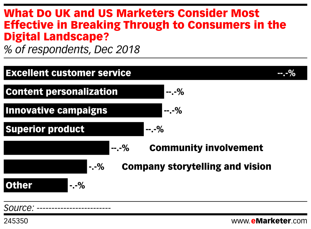 What Do UK and US Marketers Consider Most Effective in Breaking Through to Consumers in the Digital Landscape? (% of respondents, Dec 2018)