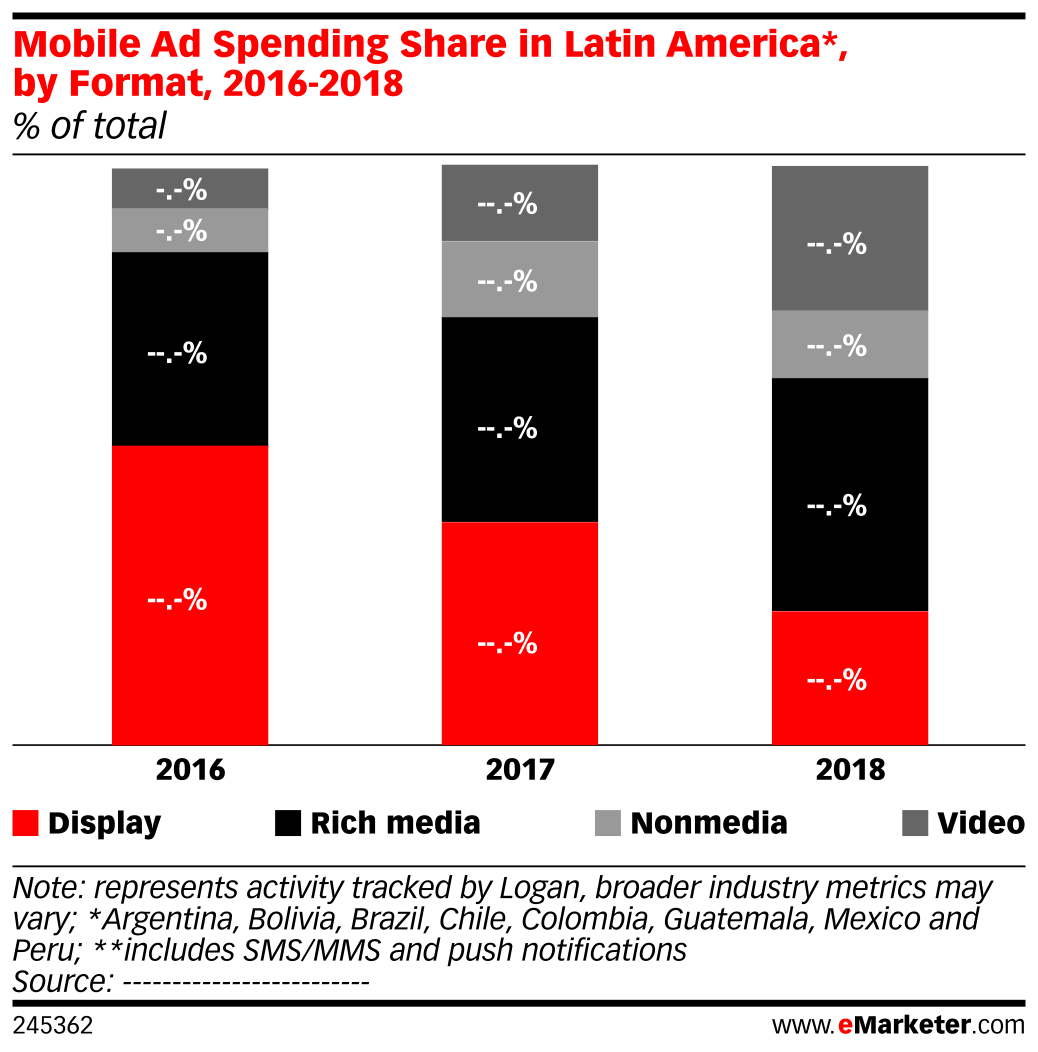 Mobile Ad Spending Share in Latin America*, by Format, 2016-2018 (% of total)