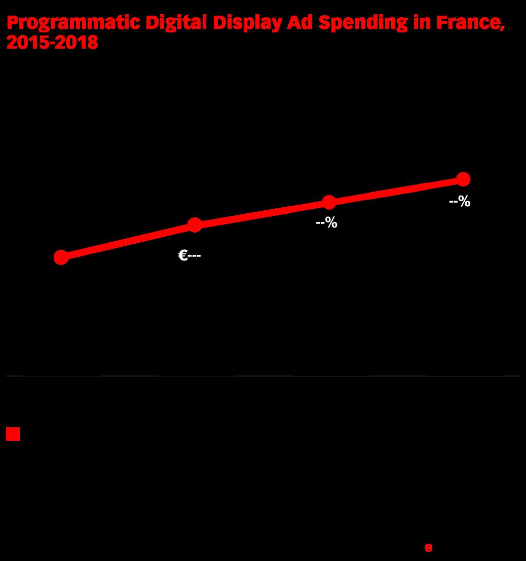 Programmatic Digital Display Ad Spending in France, 2015-2018 (millions of € and % of total display ad spending)