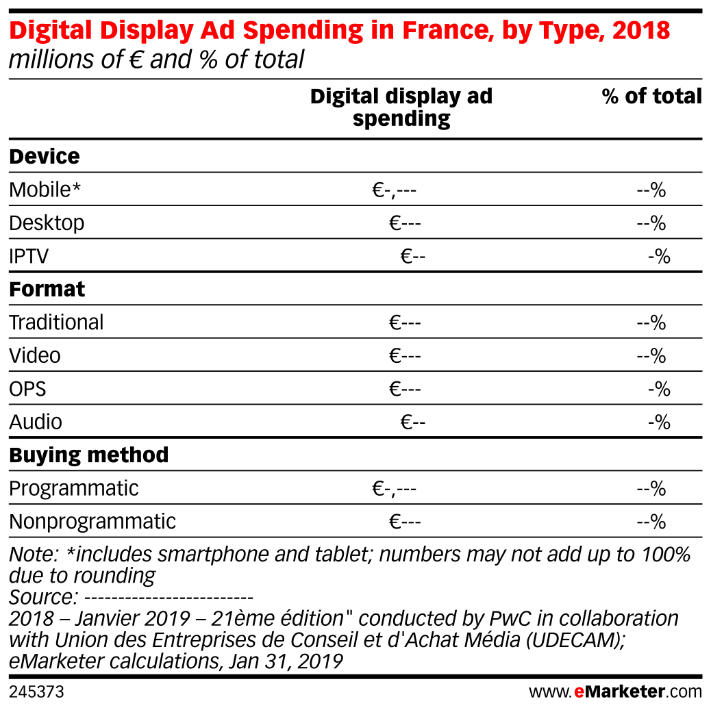 Digital Display Ad Spending in France, by Type, 2018 (millions of € and % of total)