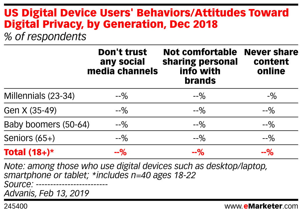 US Digital Device Users' Behaviors/Attitudes Toward Digital Privacy, by Generation, Dec 2018 (% of respondents)