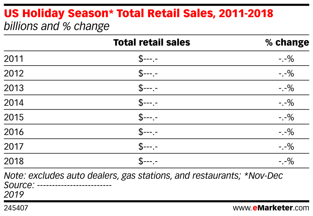 US Holiday Season* Total Retail Sales, 2011-2018 (billions and % change)