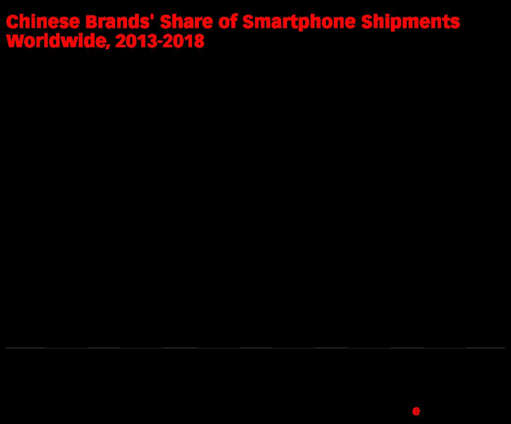 Chinese Brands' Share of Smartphone Shipments Worldwide, 2013-2018