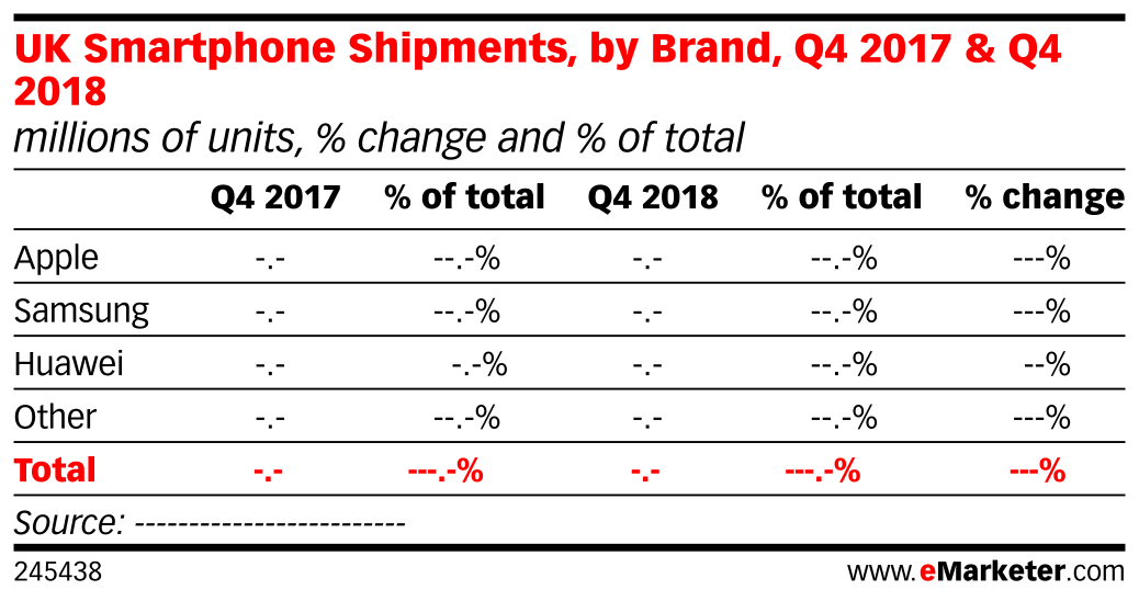 UK Smartphone Shipments, by Brand, Q4 2017 & Q4 2018 (millions of units, % change and % of total)