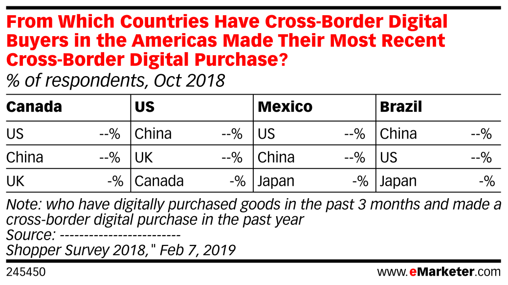 From Which Countries Have Cross-Border Digital Buyers in the Americas Made Their Most Recent Cross-Border Digital Purchase? (% of respondents, Oct 2018)