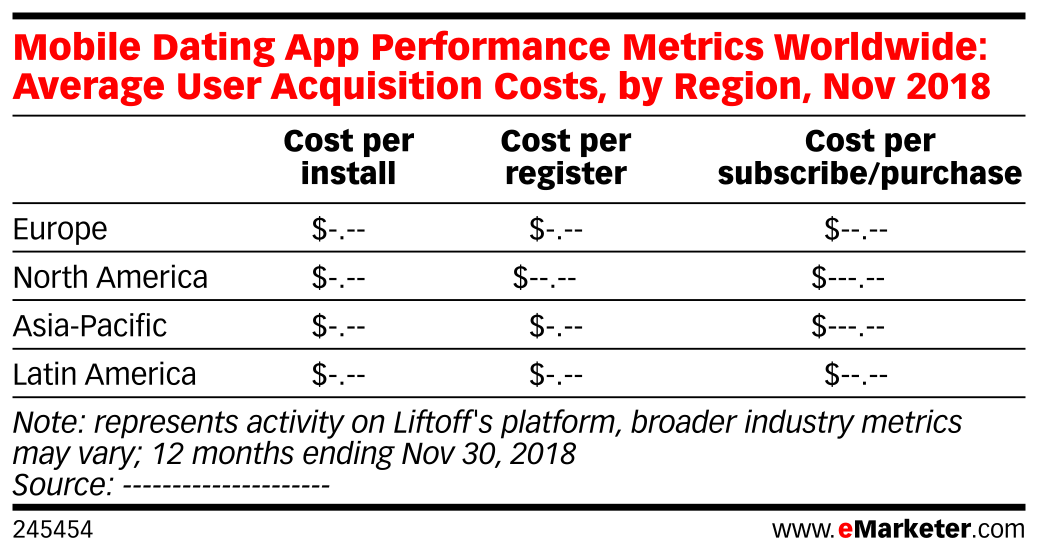 Mobile Dating App Performance Metrics Worldwide: Average User Acquisition Costs, by Region, Nov 2018