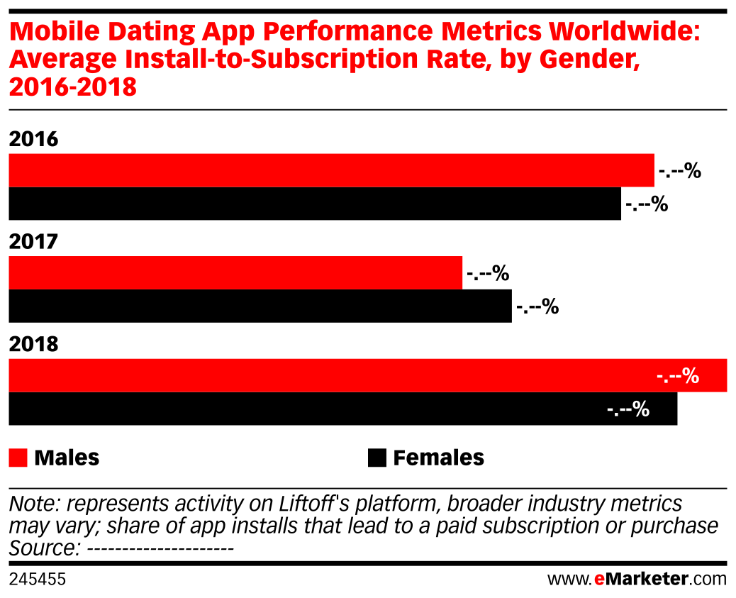 Mobile Dating App Performance Metrics Worldwide: Average Install-to-Subscription Rate, by Gender, 2016-2018