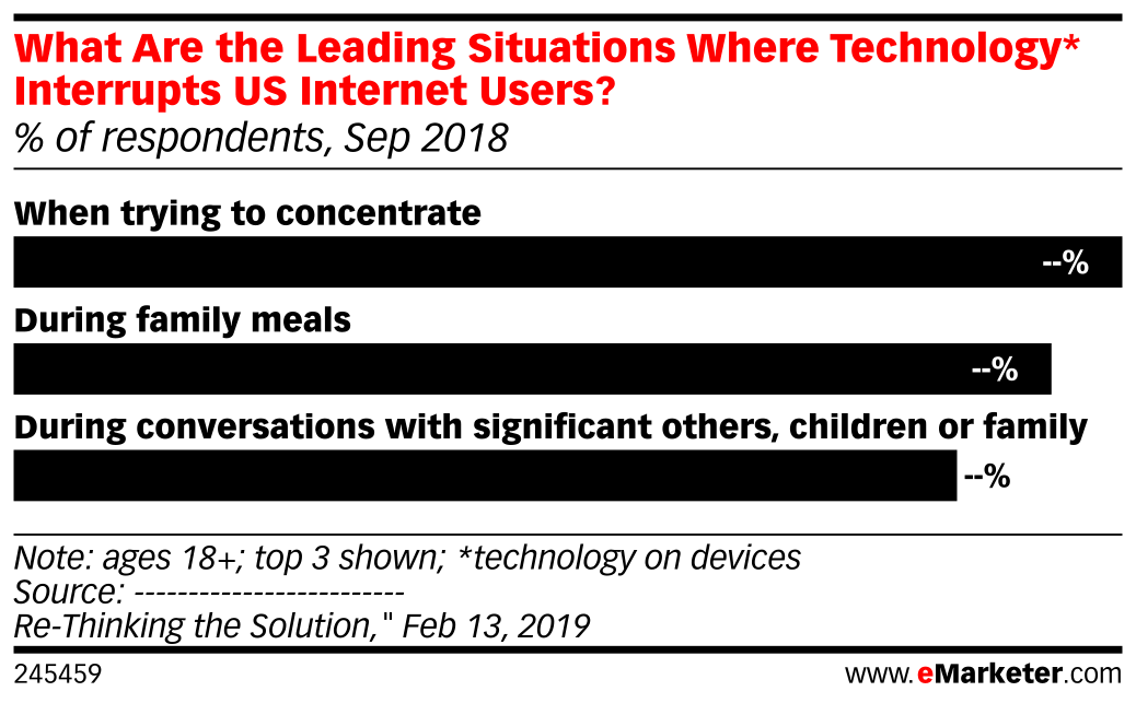 What Are the Leading Situations Where Technology* Interrupts US Internet Users? (% of respondents, Sep 2018)