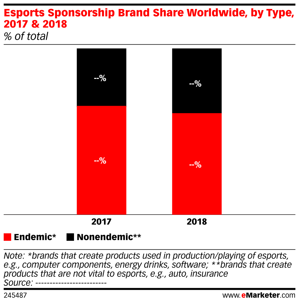 Esports Sponsorship Brand Share Worldwide, by Type, 2017 & 2018 (% of total)