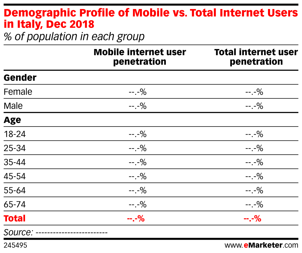 Demographic Profile of Mobile vs. Total Internet Users in Italy, Dec 2018 (% of population in each group)
