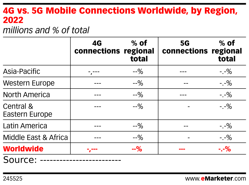 4G vs. 5G Mobile Connections Worldwide, by Region, 2022 (millions and % of total)