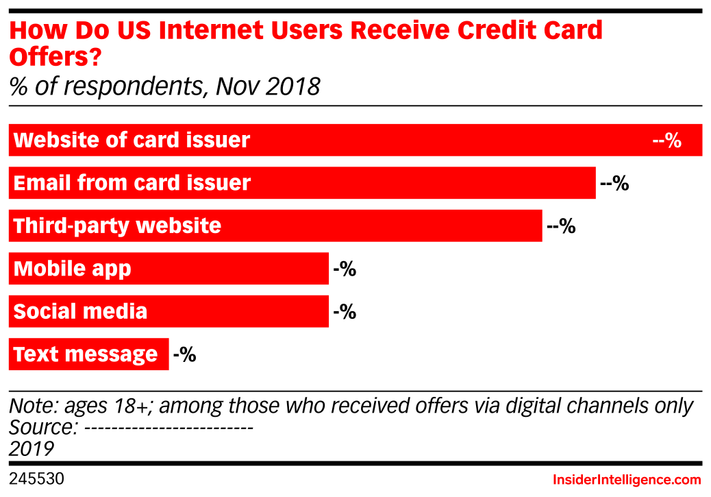 How Do US Internet Users Receive Credit Card Offers? (% of respondents, Nov 2018)