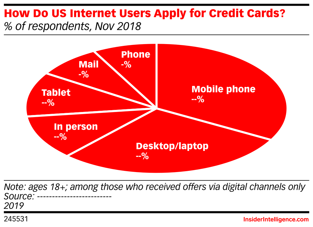 How Do US Internet Users Apply for Credit Cards? (% of respondents, Nov 2018)