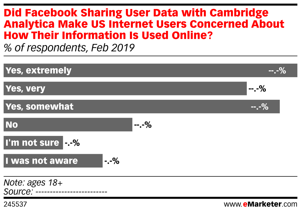 Did Facebook Sharing User Data with Cambridge Analytica Make US Internet Users Concerned About How Their Information Is Used Online? (% of respondents, Feb 2019)