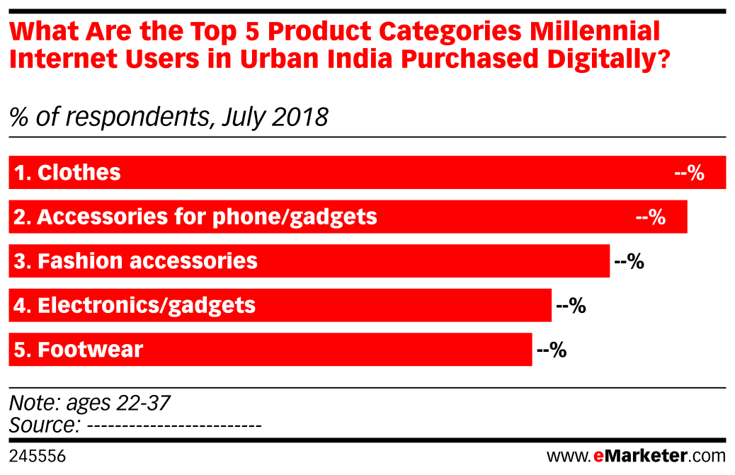 What Are the Top 5 Product Categories Millennial Internet Users in Urban India Purchased Digitally? (% of respondents, July 2018)
