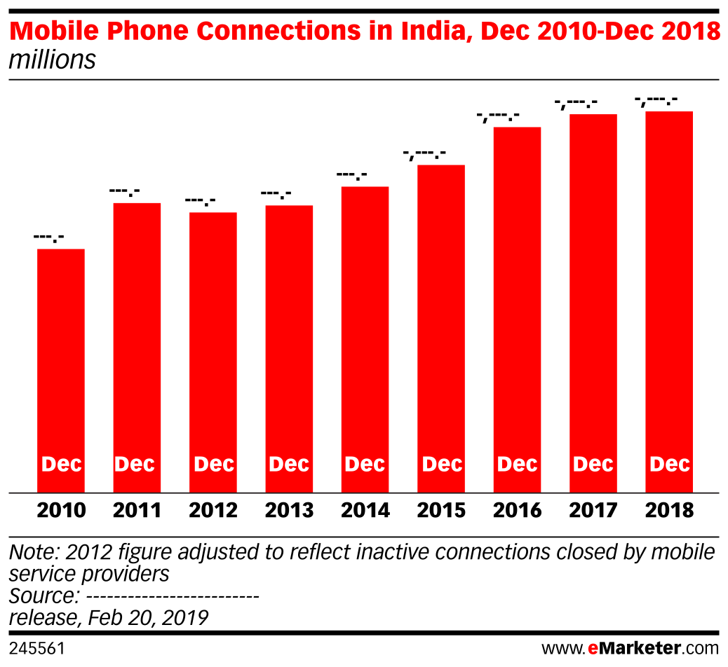 Mobile Phone Connections in India, Dec 2010-Dec 2018 (millions)