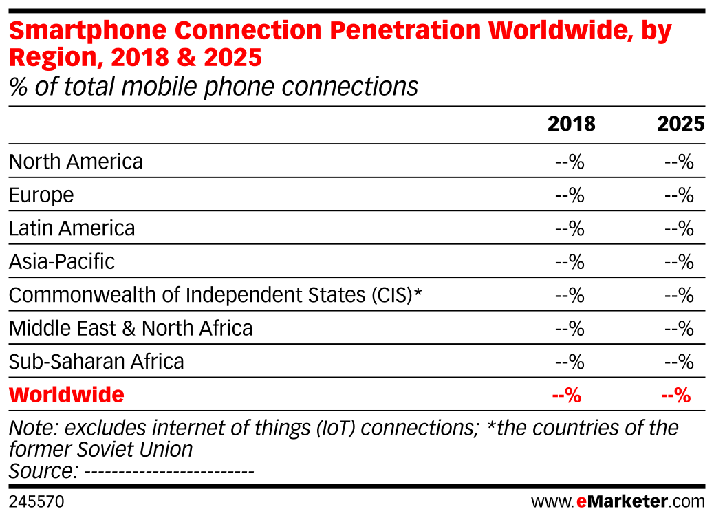 Smartphone Connection Penetration Worldwide, by Region, 2018 & 2025 (% of total mobile phone connections)