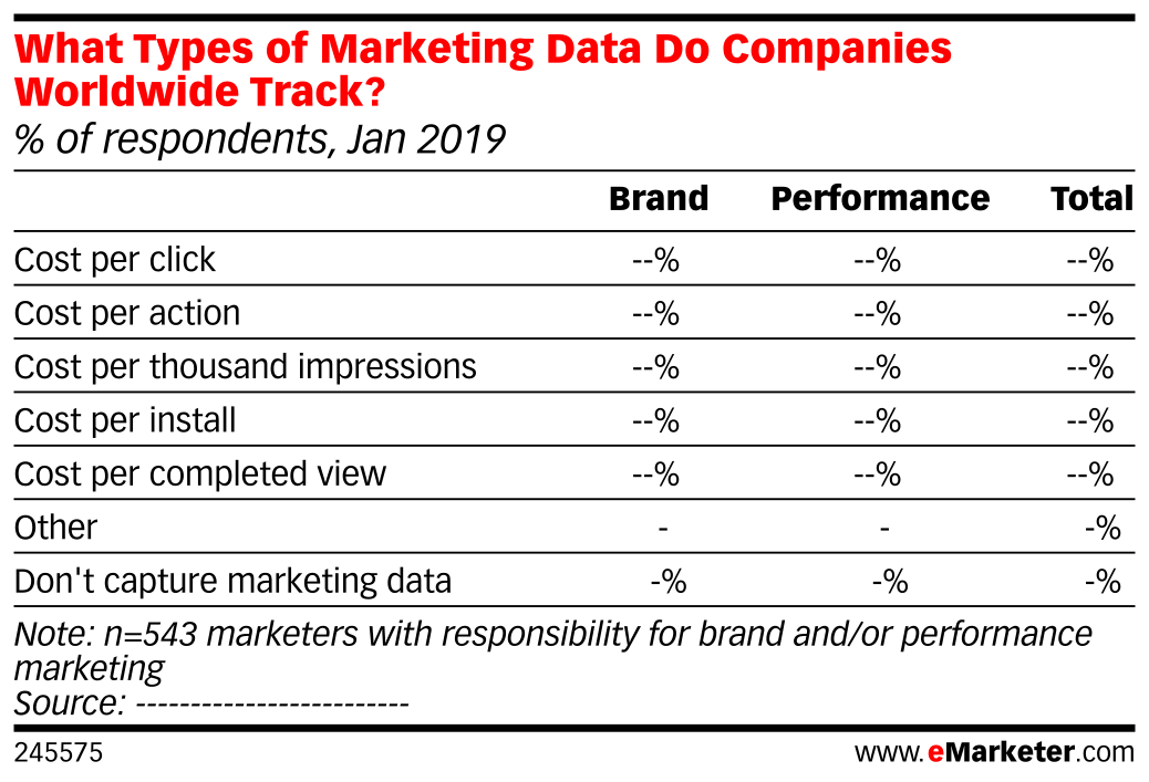 What Types of Marketing Data Do Companies Worldwide Track? (% of respondents, Jan 2019)