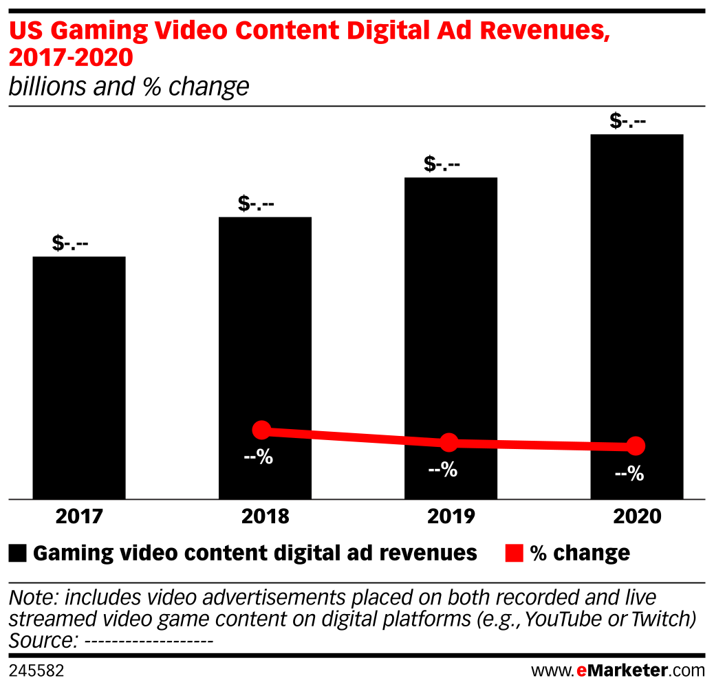US Gaming Video Content Digital Ad Revenues, 2017-2020 (billions and % change)