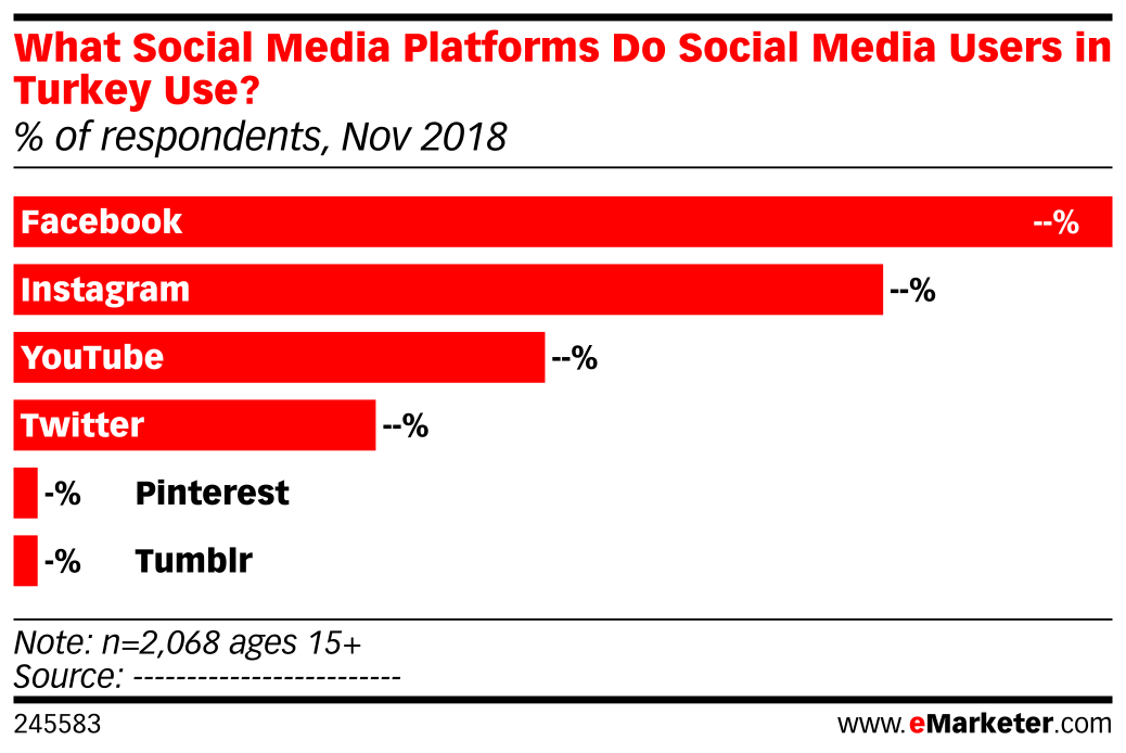 What Social Media Platforms Do Social Media Users in Turkey Use? (% of respondents, Nov 2018)