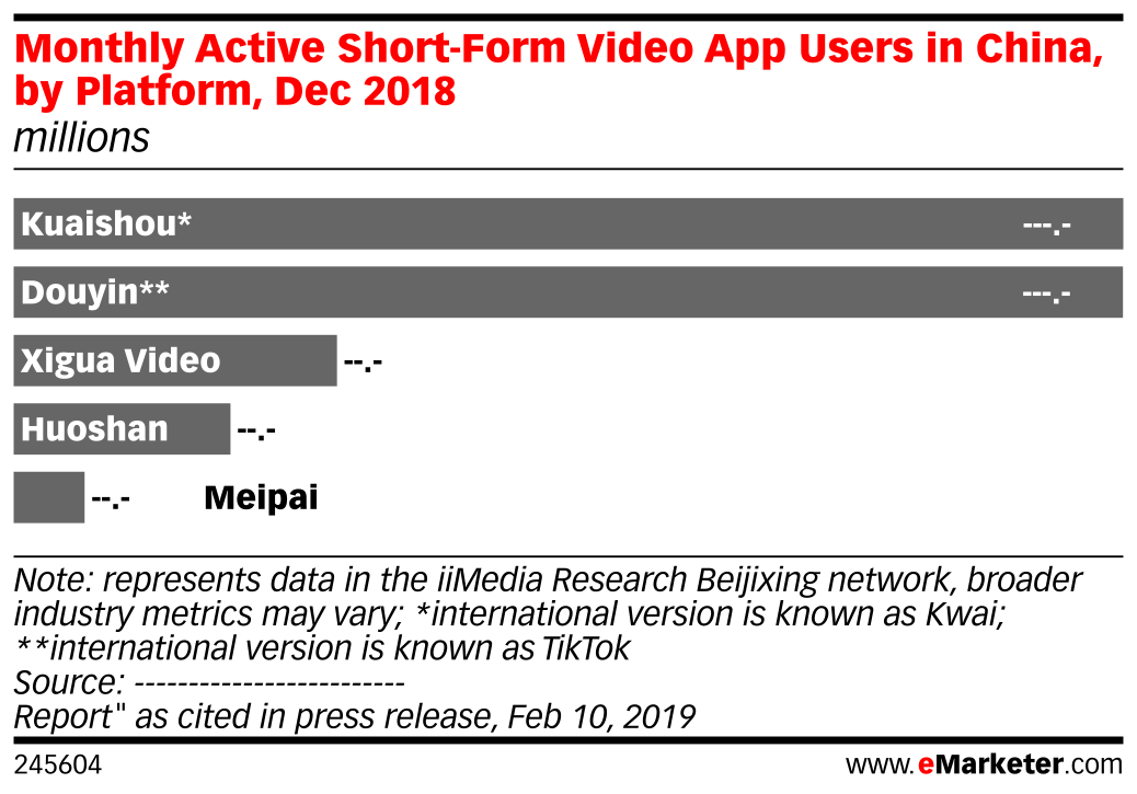 Monthly Active Short-Form Video App Users in China, by Platform, Dec 2018 (millions)