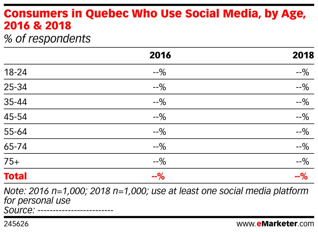 Consumers in Quebec Who Use Social Media, by Age, 2016 & 2018 (% of respondents)