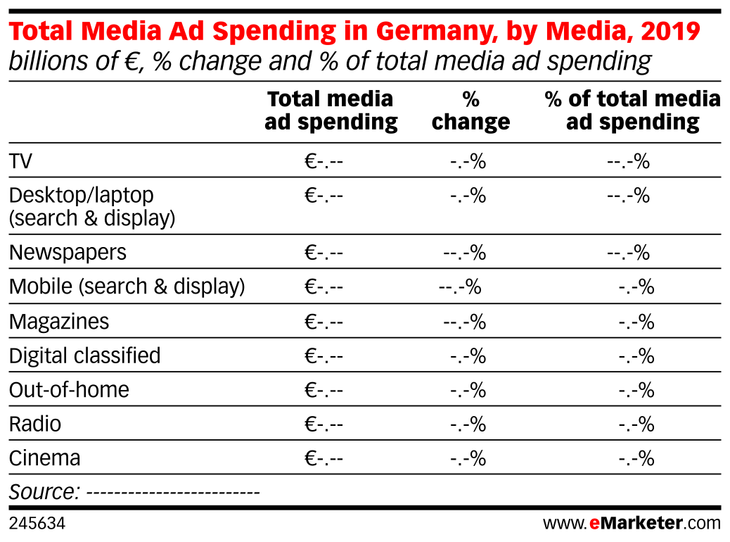 Total Media Ad Spending in Germany, by Media, 2019 (billions of €, % change and % of total media ad spending)