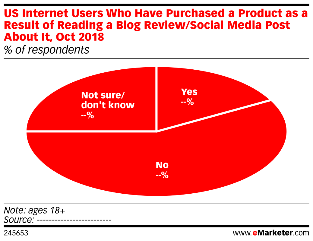 US Internet Users Who Have Purchased a Product as a Result of Reading a Blog Review/Social Media Post About It, Oct 2018 (% of respondents)