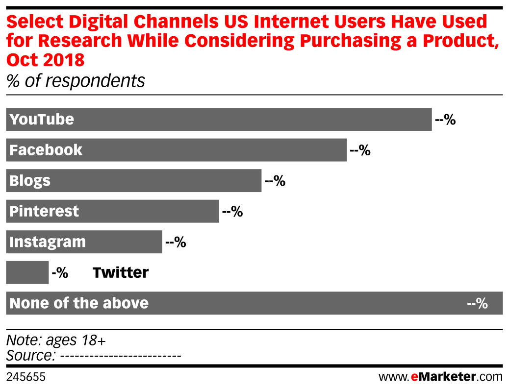 Select Digital Channels US Internet Users Have Used for Research While Considering Purchasing a Product, Oct 2018 (% of respondents)