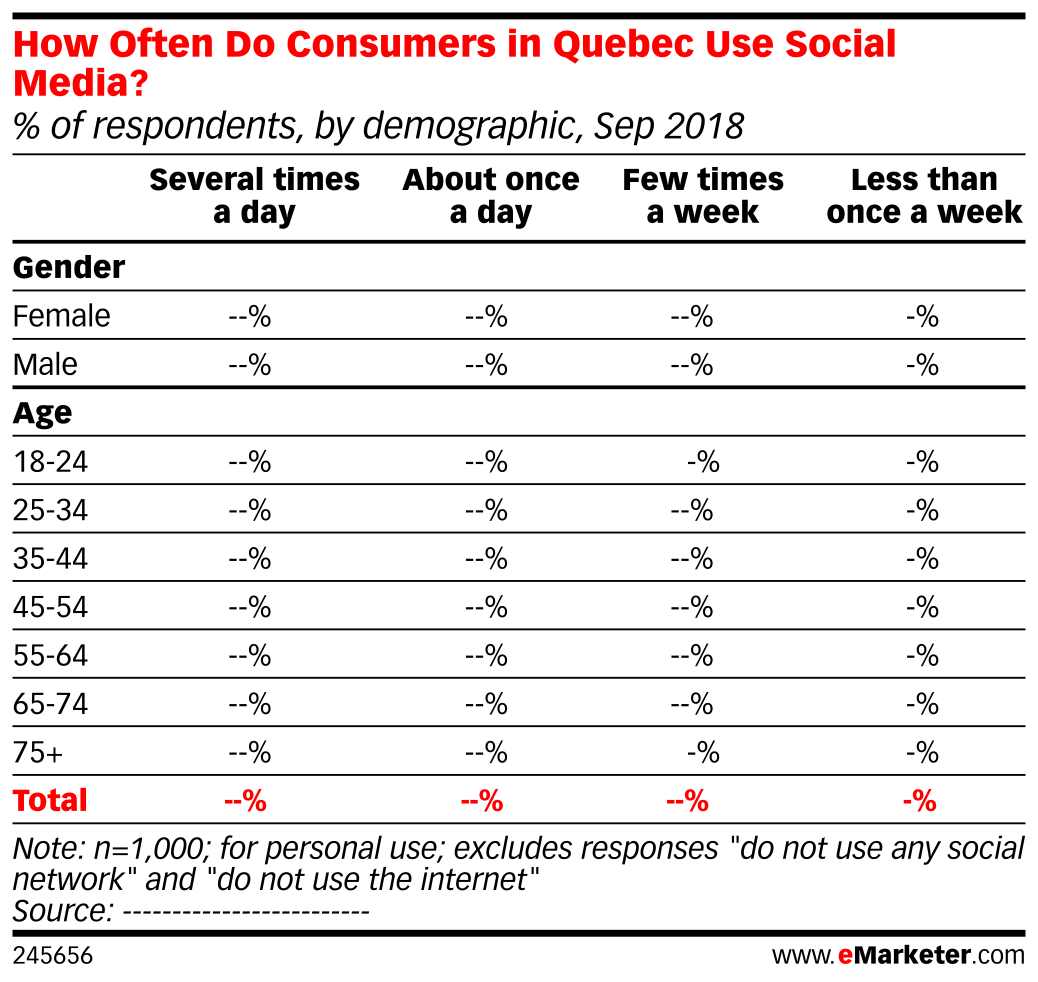 How Often Do Consumers in Quebec Use Social Media? (% of respondents, by demographic, Sep 2018)