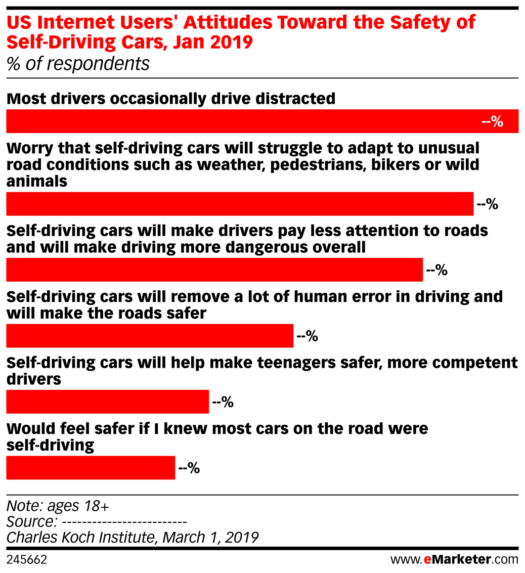 US Internet Users' Attitudes Toward the Safety of Self-Driving Cars, Jan 2019 (% of respondents)