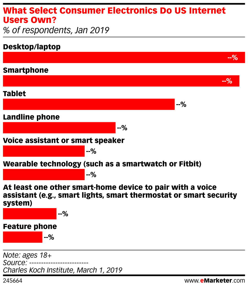 What Select Consumer Electronics Do US Internet Users Own? (% of respondents, Jan 2019)