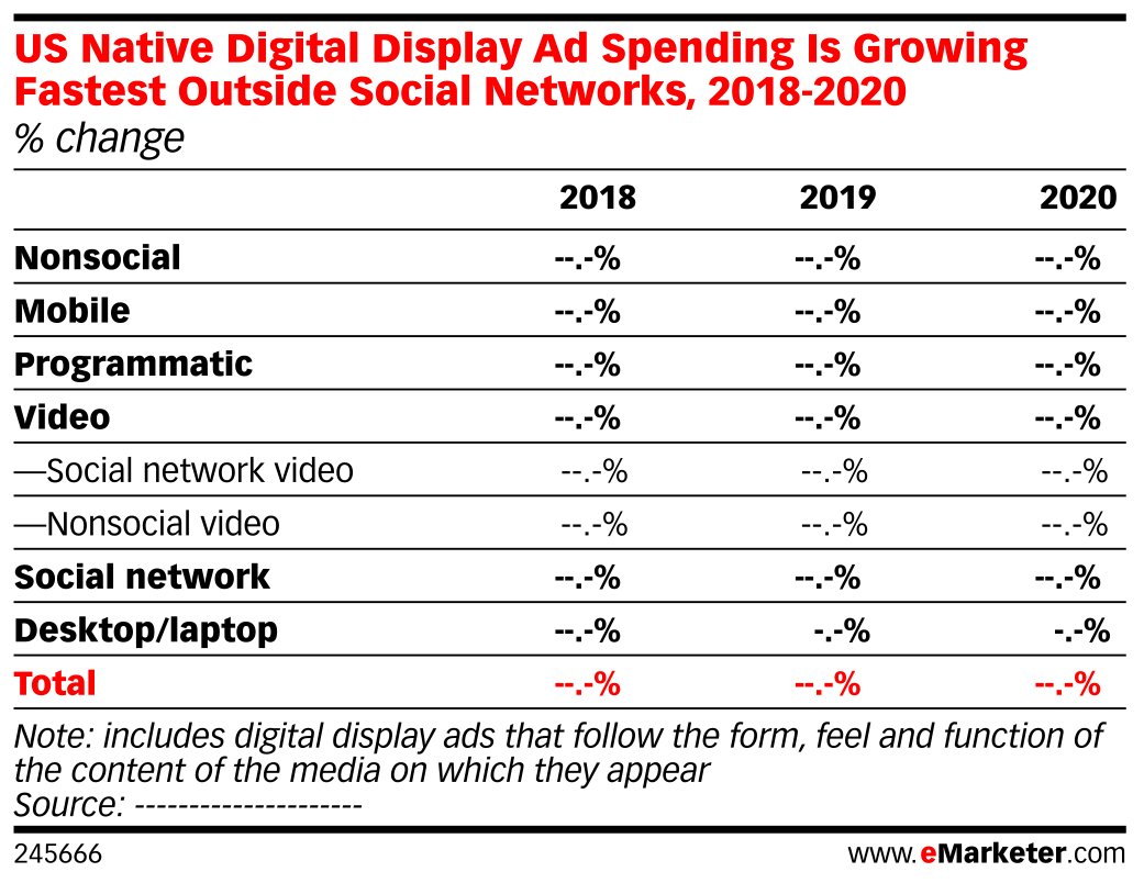 US Native Digital Display Ad Spending Is Growing Fastest Outside Social Networks, 2018-2020 (% change)