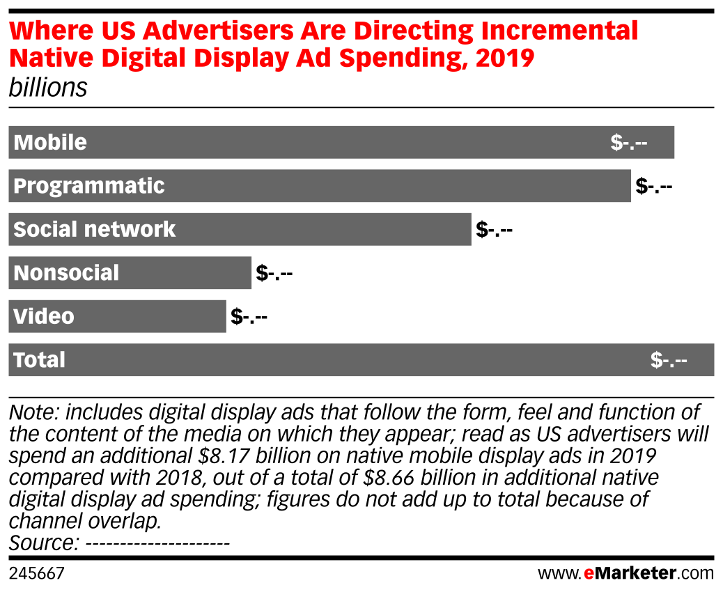 Where US Advertisers Are Directing Incremental Native Digital Display Ad Spending, 2019 (billions)