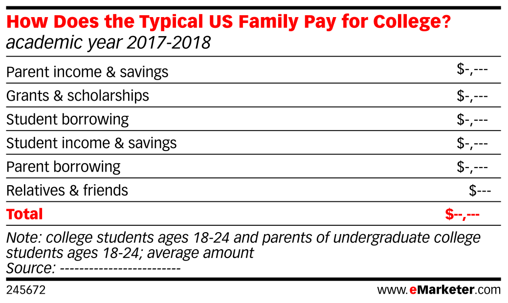 How Does the Typical US Family Pay for College? (academic year 2017-2018)