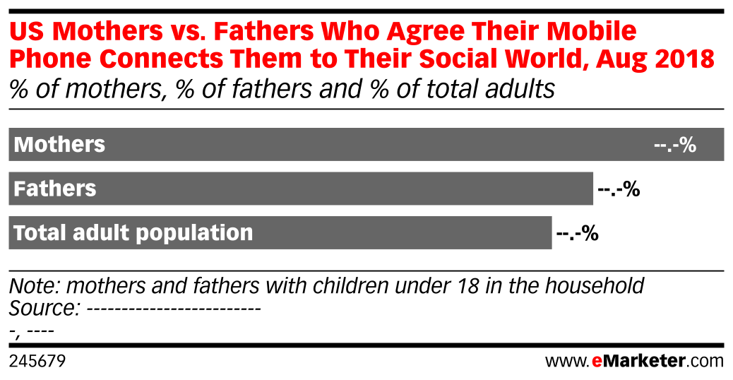 US Mothers vs. Fathers Who Agree Their Mobile Phone Connects Them to Their Social World, Aug 2018 (% of mothers, % of fathers and % of total adults)